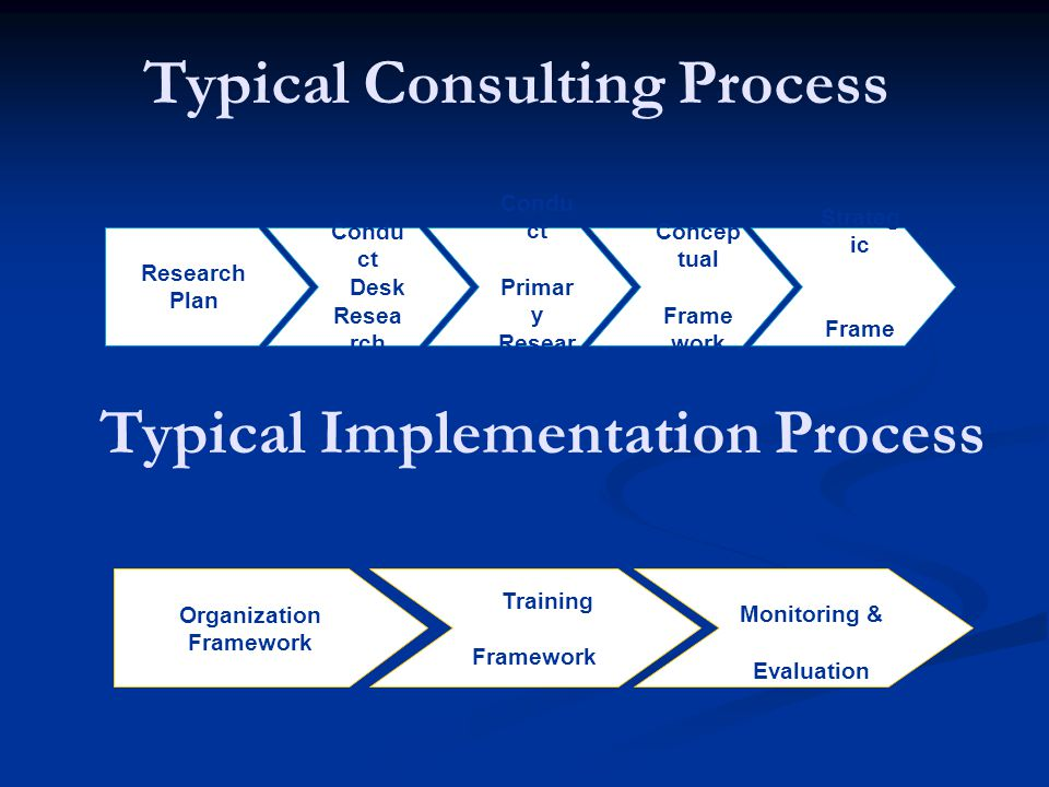 Typical Consulting Process Typical Implementation Process