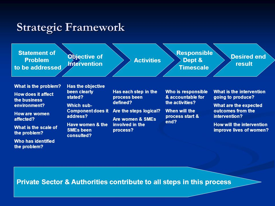 Strategic Framework Statement of. Problem. to be addressed. Objective of. Intervention. Activities.