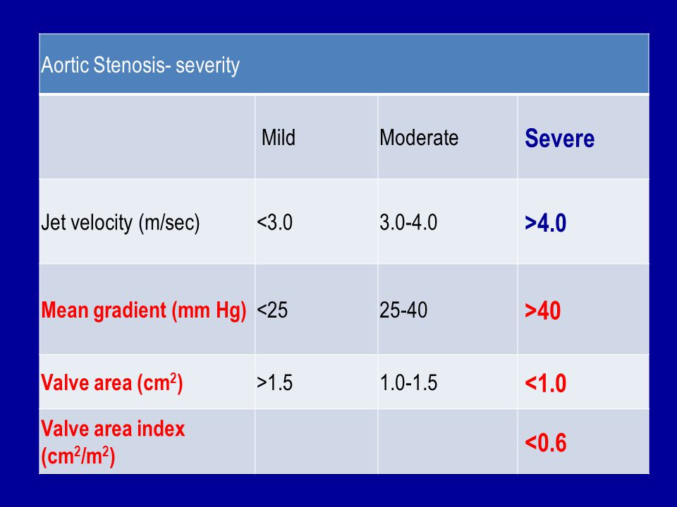 Severe >4.0 >40 <1.0 <0.6 Aortic Stenosis- severity Mild
