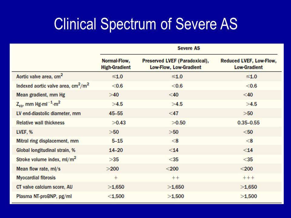 Clinical Spectrum of Severe AS