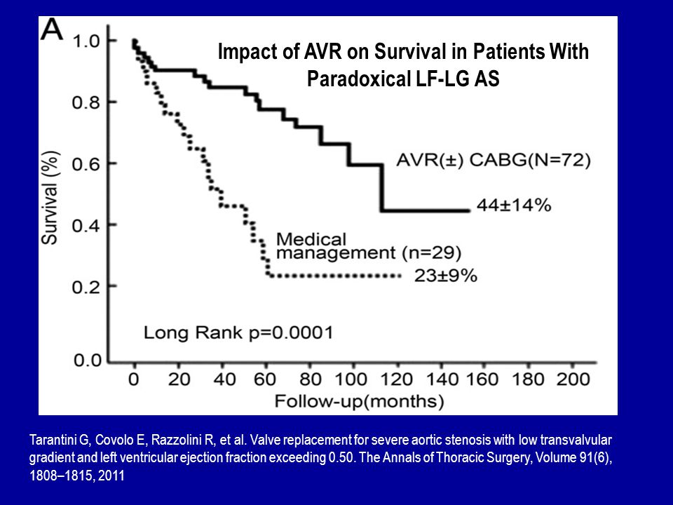 Impact of AVR on Survival in Patients With Paradoxical LF-LG AS
