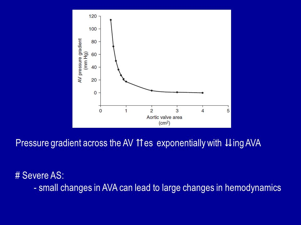 Pressure gradient across the AV ⇈es exponentially with ⇊ing AVA