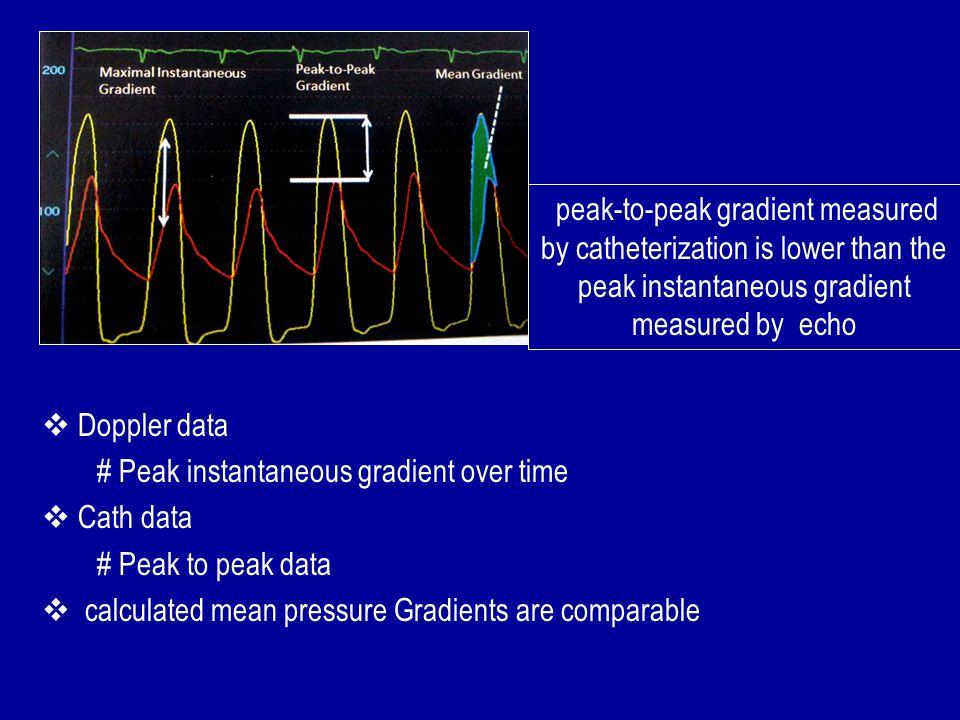 peak-to-peak gradient measured by catheterization is lower than the peak instantaneous gradient measured by echo