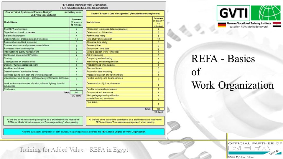 REFA - Basics of Work Organization