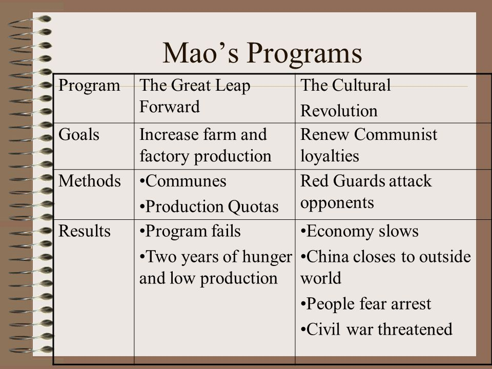 Mao's Programs Program The Great Leap Forward The Cultural Revolution