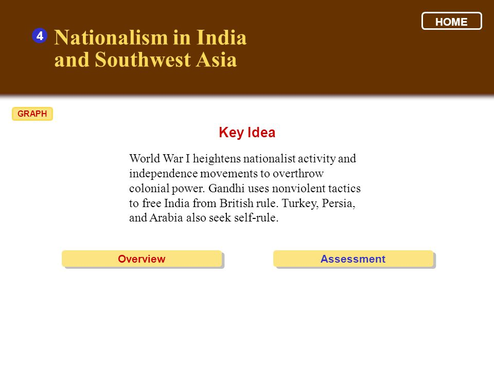 Nationalism in India and Southwest Asia Key Idea 4