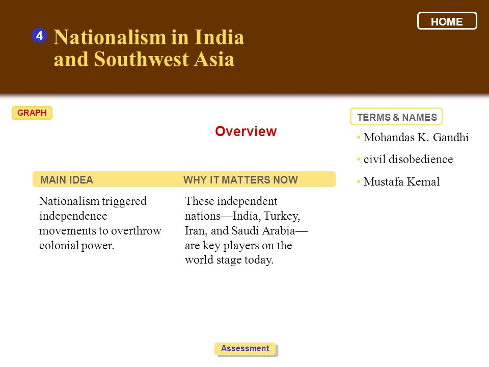Nationalism in India and Southwest Asia Overview 4