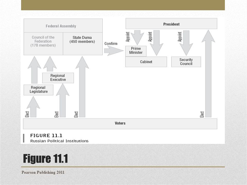 Figure 11.1 Pearson Publishing 2011