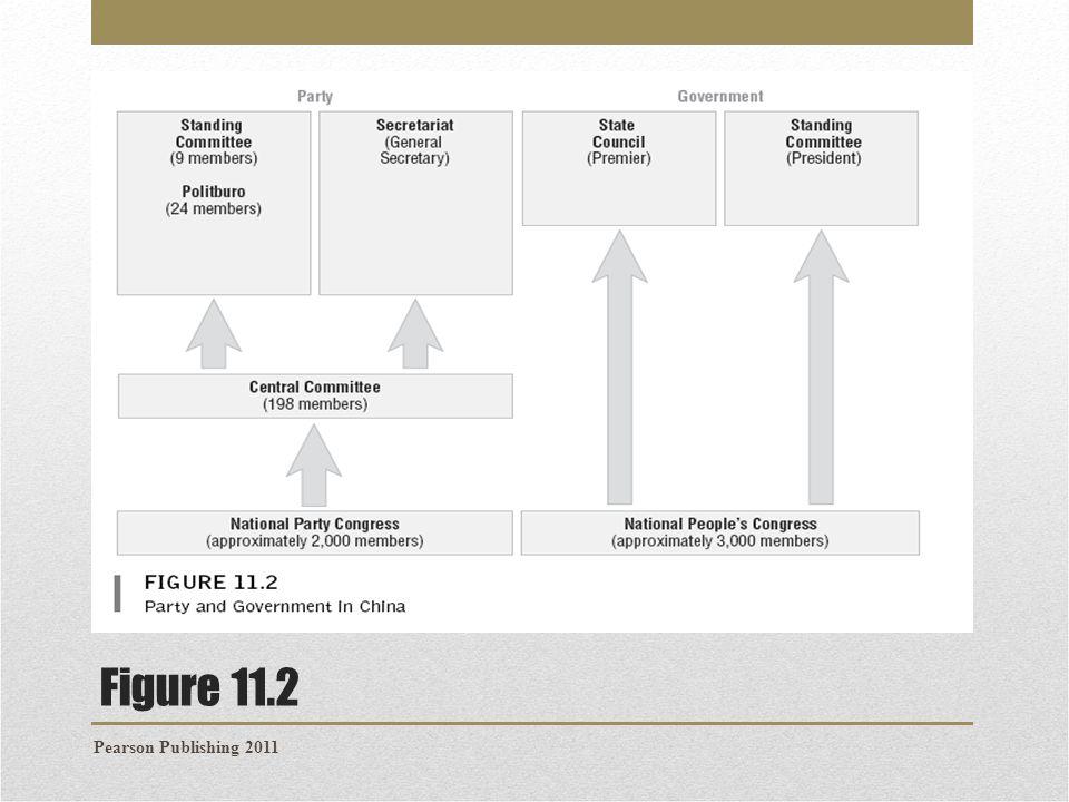 Figure 11.2 Pearson Publishing 2011