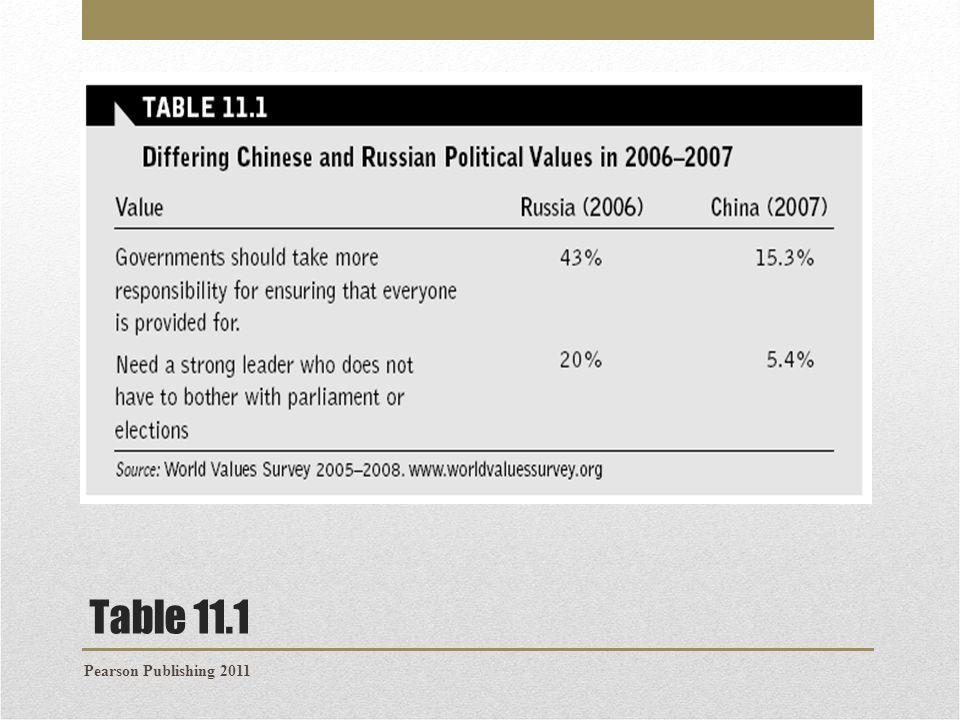 Table 11.1 Pearson Publishing 2011