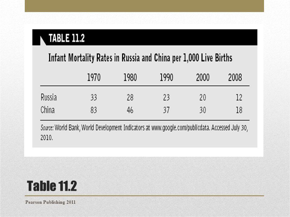 Table 11.2 Pearson Publishing 2011