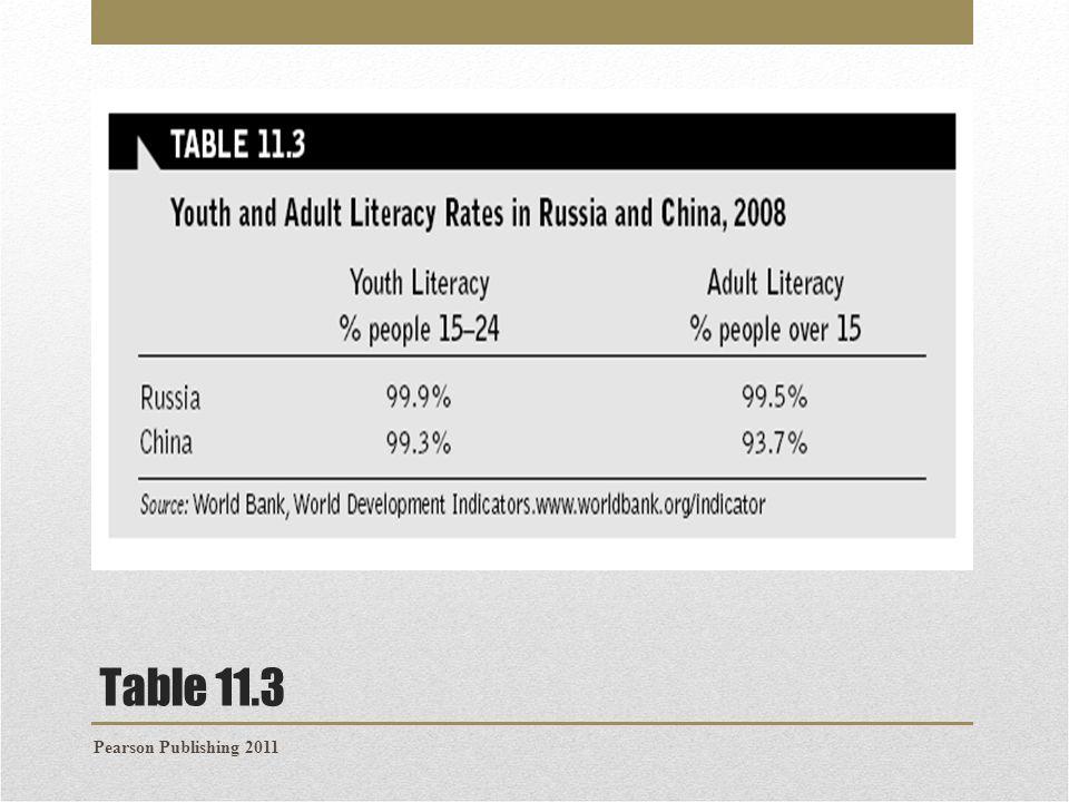 Table 11.3 Pearson Publishing 2011