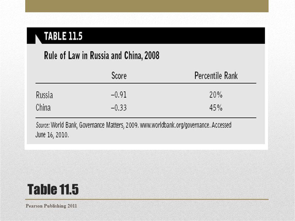 Table 11.5 Pearson Publishing 2011