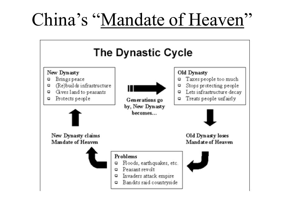 dynastic cycle and mandate of heaven