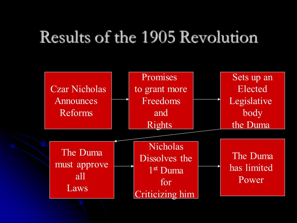 Results of the 1905 Revolution