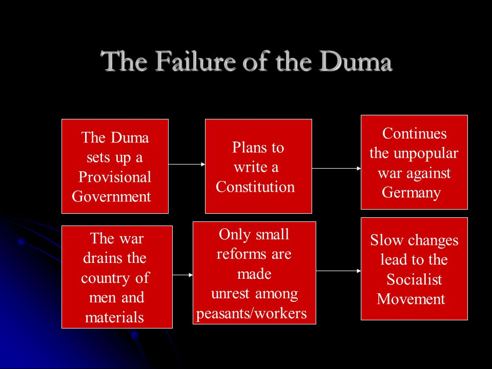 The Failure of the Duma Continues The Duma Plans to the unpopular