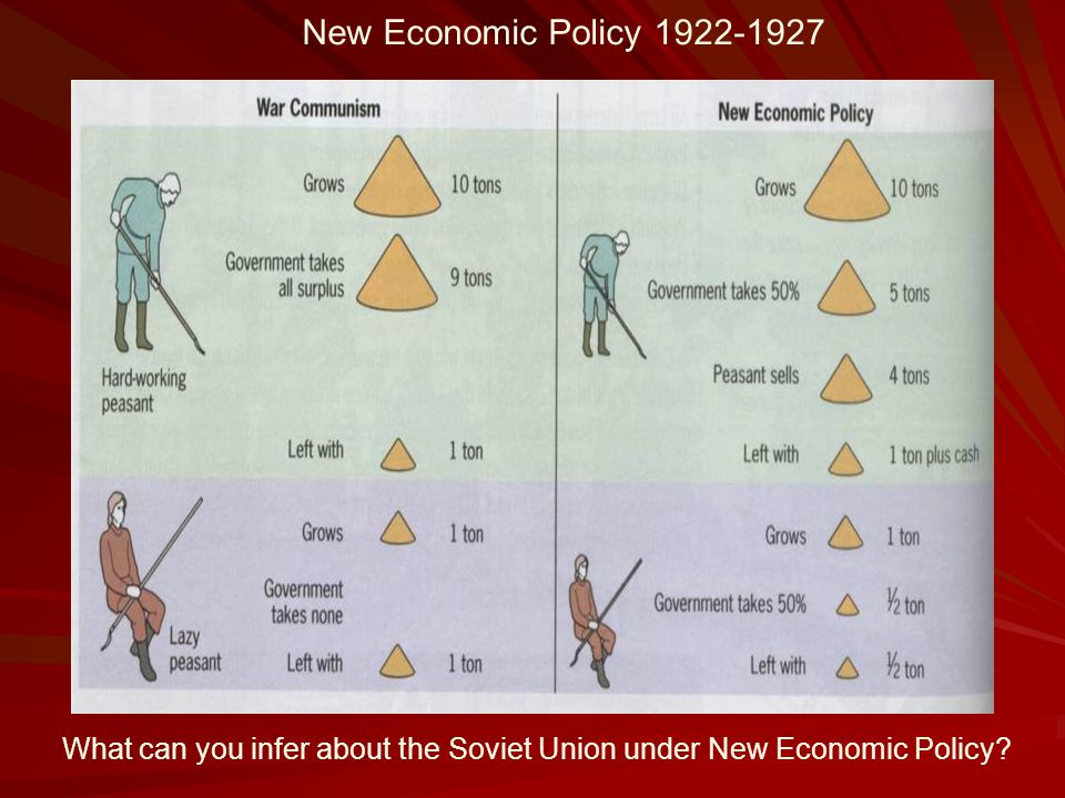 New Economic Policy 1922-1927 What can you infer about the Soviet Union under New Economic Policy