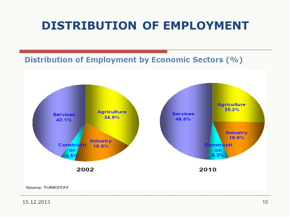 DISTRIBUTION OF EMPLOYMENT