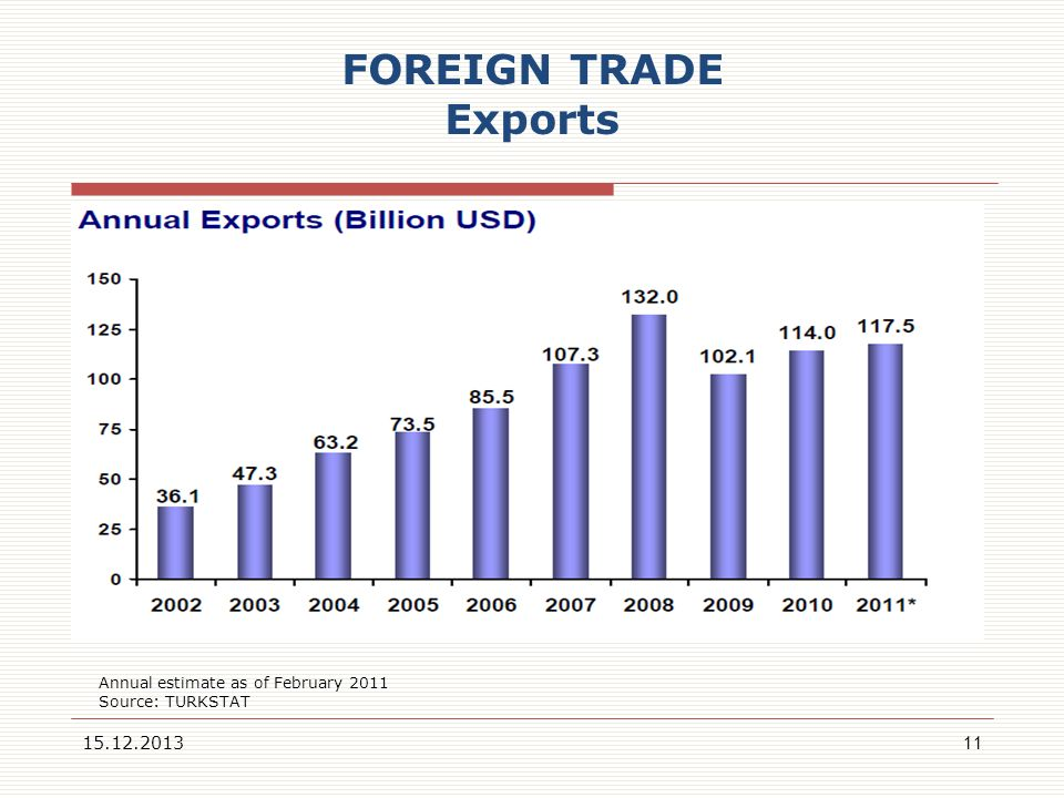 FOREIGN TRADE Exports 22.03.2017 Annual estimate as of February 2011