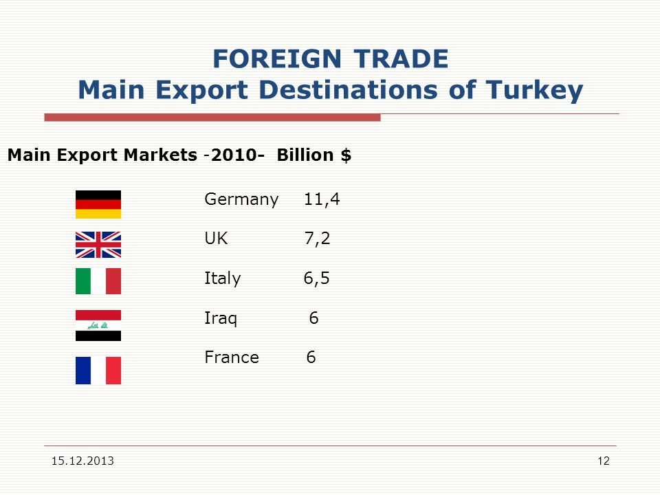 FOREIGN TRADE Main Export Destinations of Turkey