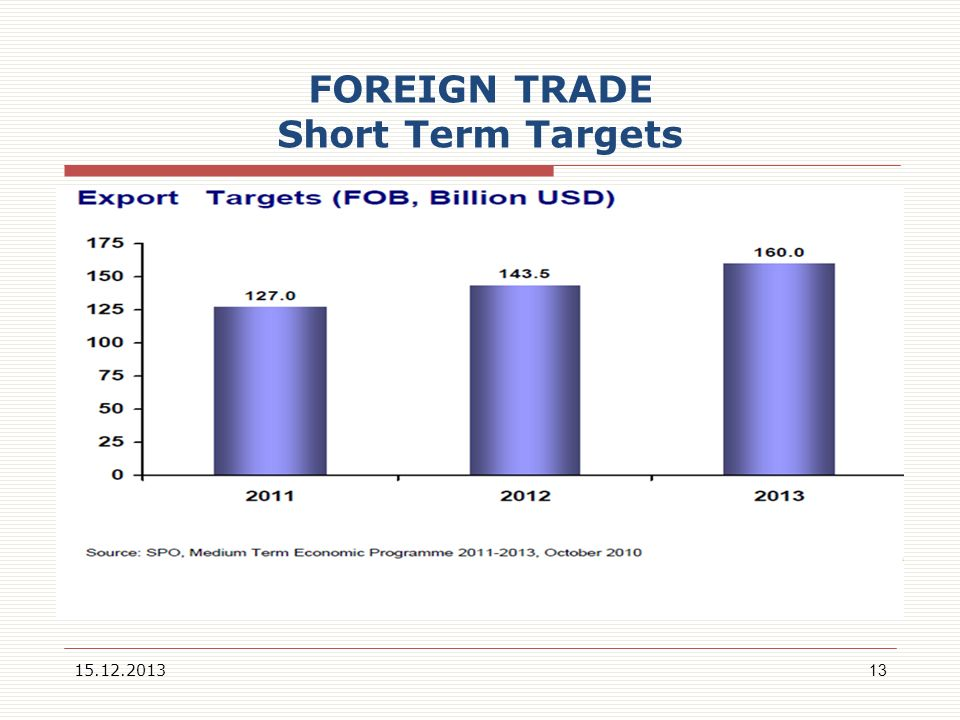 FOREIGN TRADE Short Term Targets