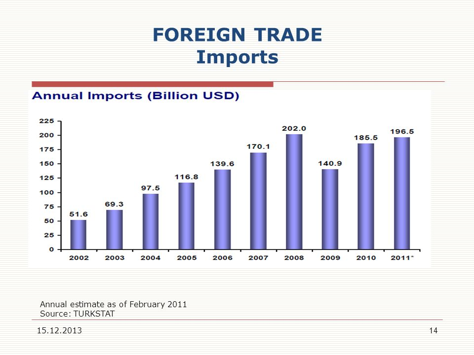 FOREIGN TRADE Imports Annual estimate as of February 2011