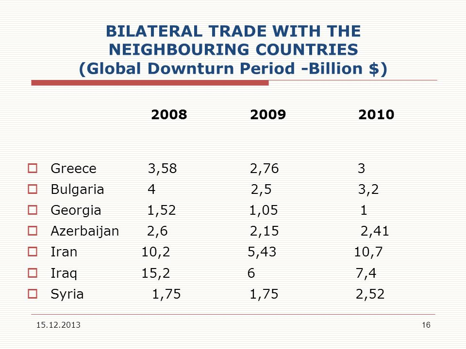 BILATERAL TRADE WITH THE NEIGHBOURING COUNTRIES (Global Downturn Period -Billion $)