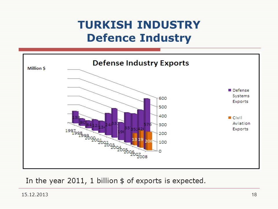 TURKISH INDUSTRY Defence Industry