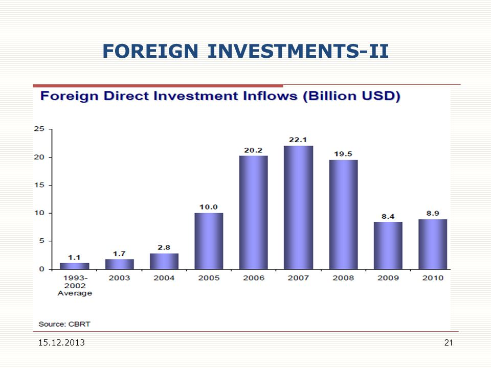 FOREIGN INVESTMENTS-II