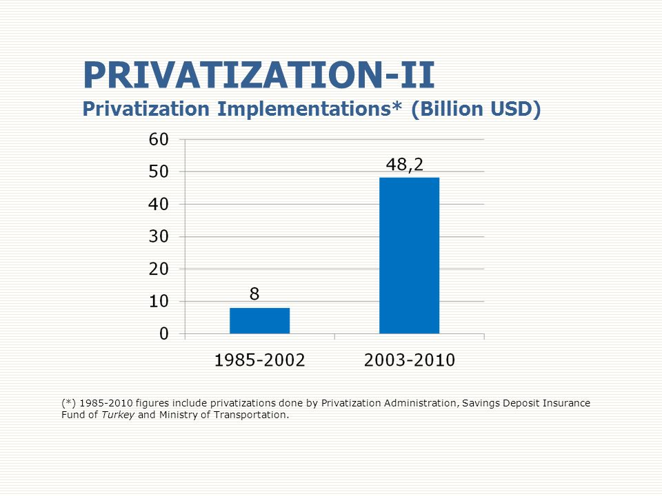 PRIVATIZATION-II Privatization Implementations* (Billion USD)