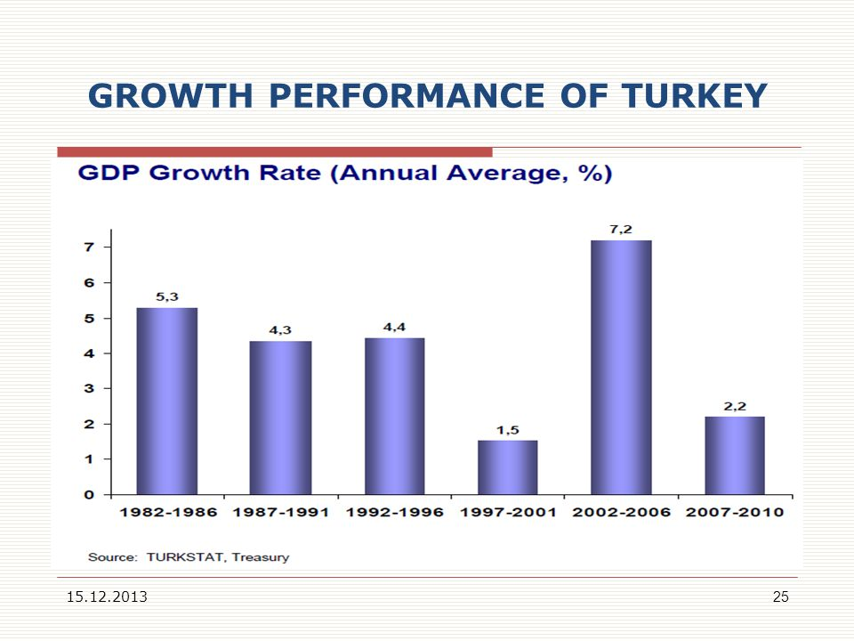GROWTH PERFORMANCE OF TURKEY