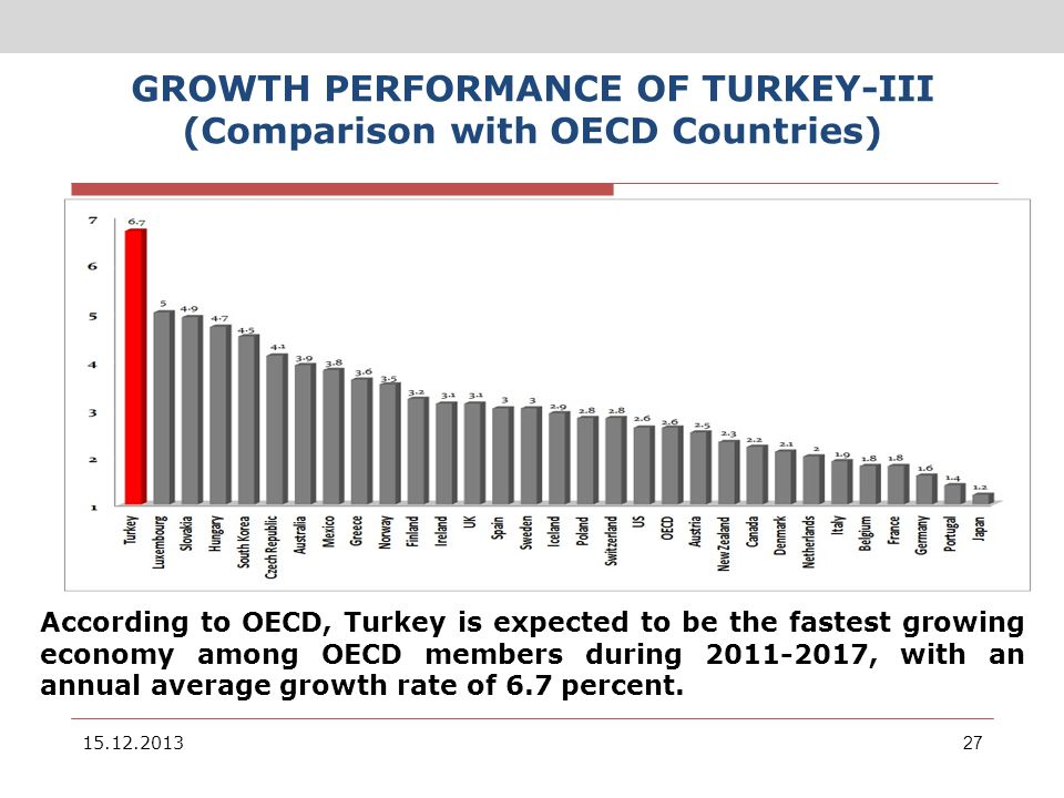 GROWTH PERFORMANCE OF TURKEY-III (Comparison with OECD Countries)