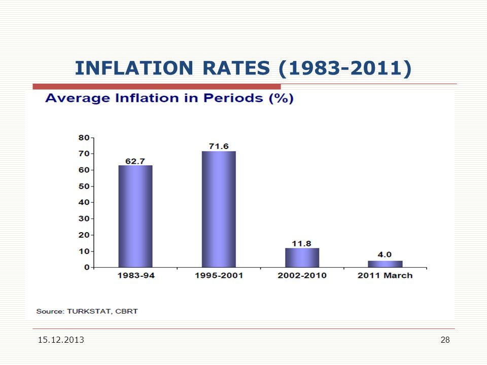 INFLATION RATES (1983-2011) 22.03.2017