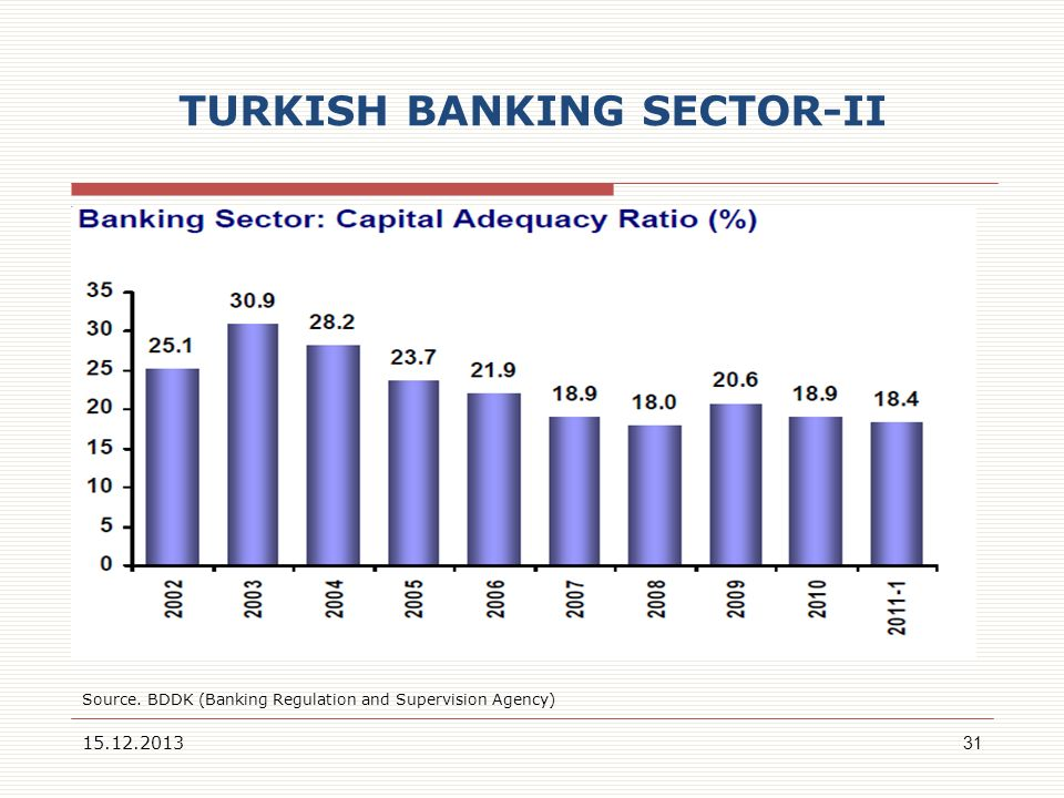 TURKISH BANKING SECTOR-II