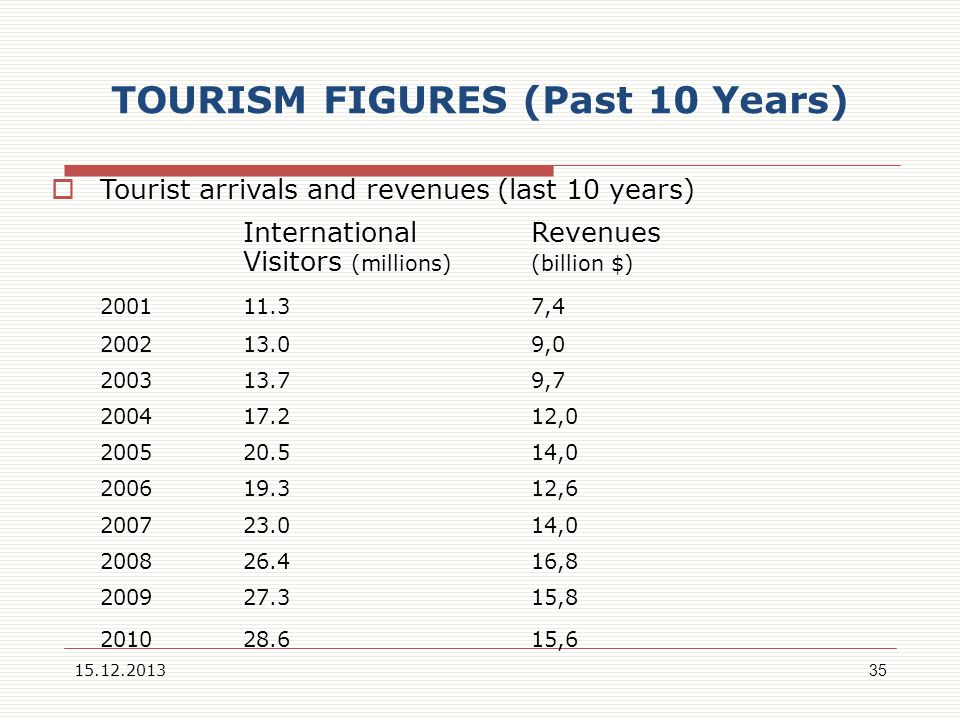 TOURISM FIGURES (Past 10 Years)