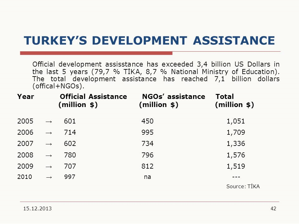 TURKEY'S DEVELOPMENT ASSISTANCE