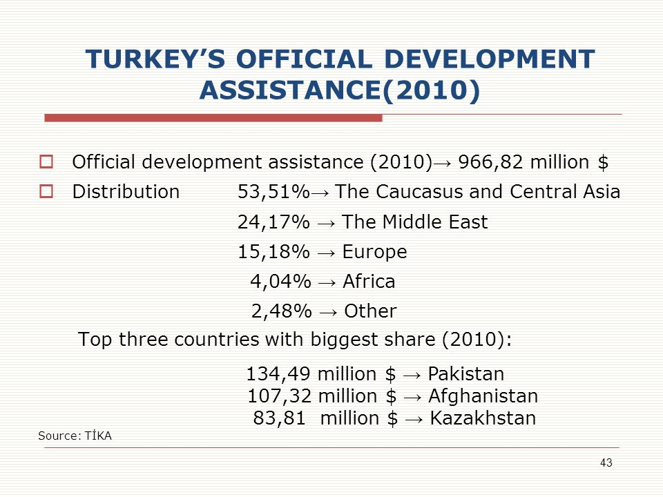 TURKEY'S OFFICIAL DEVELOPMENT ASSISTANCE(2010)