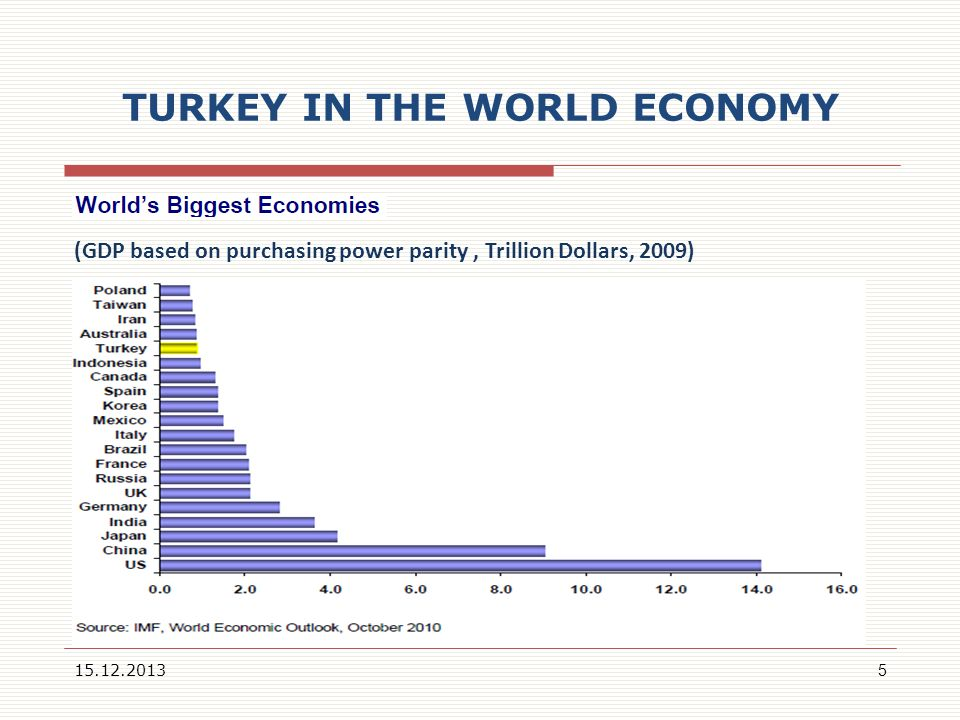 TURKEY IN THE WORLD ECONOMY