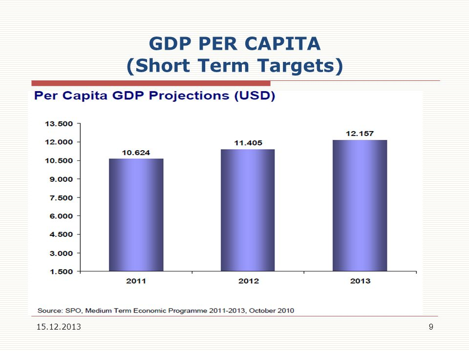 GDP PER CAPITA (Short Term Targets)