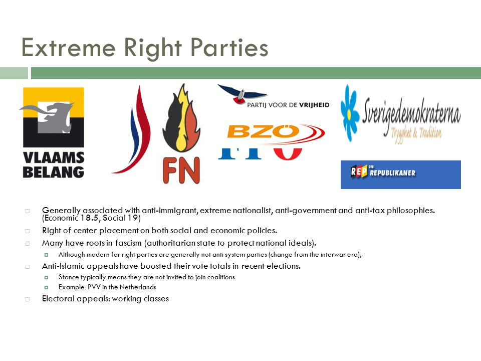 Extreme Right Parties