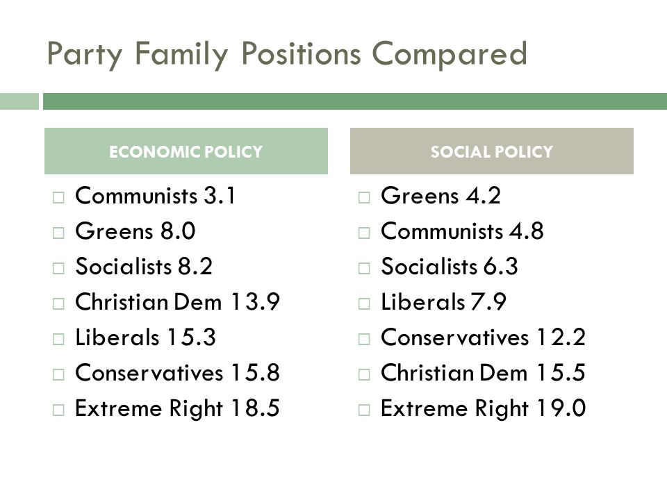 Party Family Positions Compared