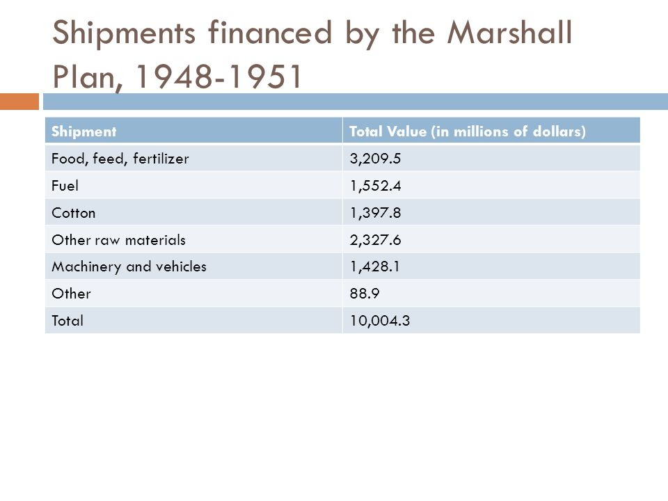 Shipments financed by the Marshall Plan, 1948-1951