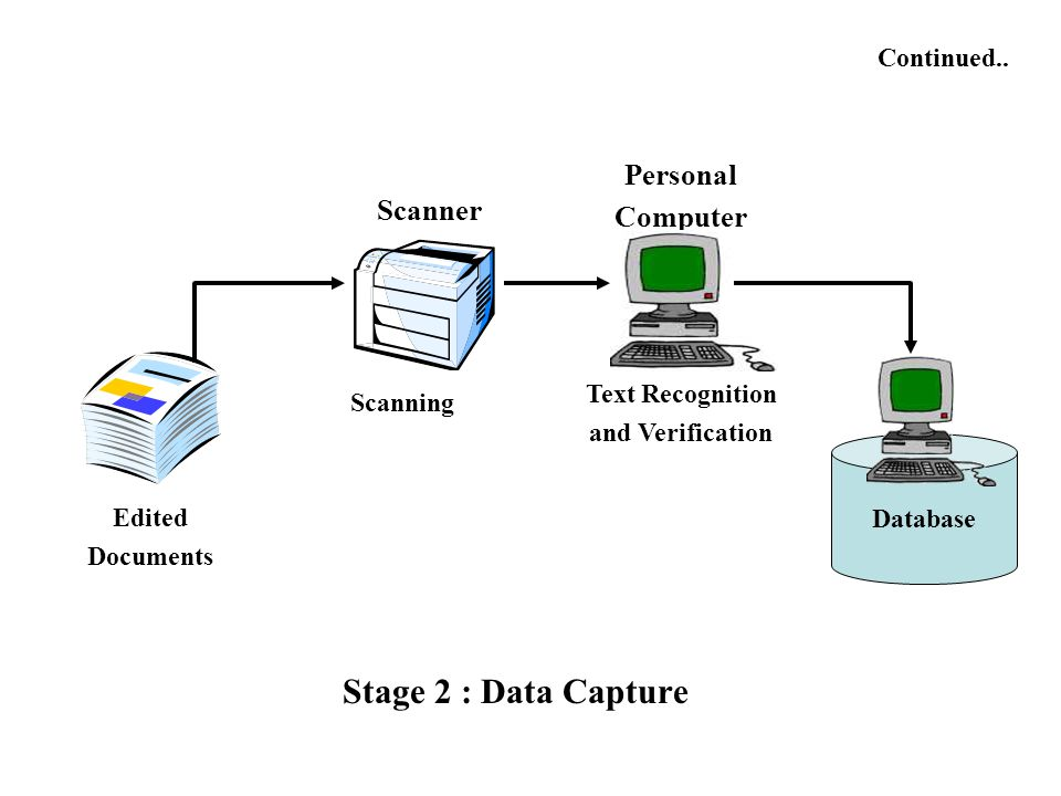 Stage 2 : Data Capture Personal Computer Scanner Continued..