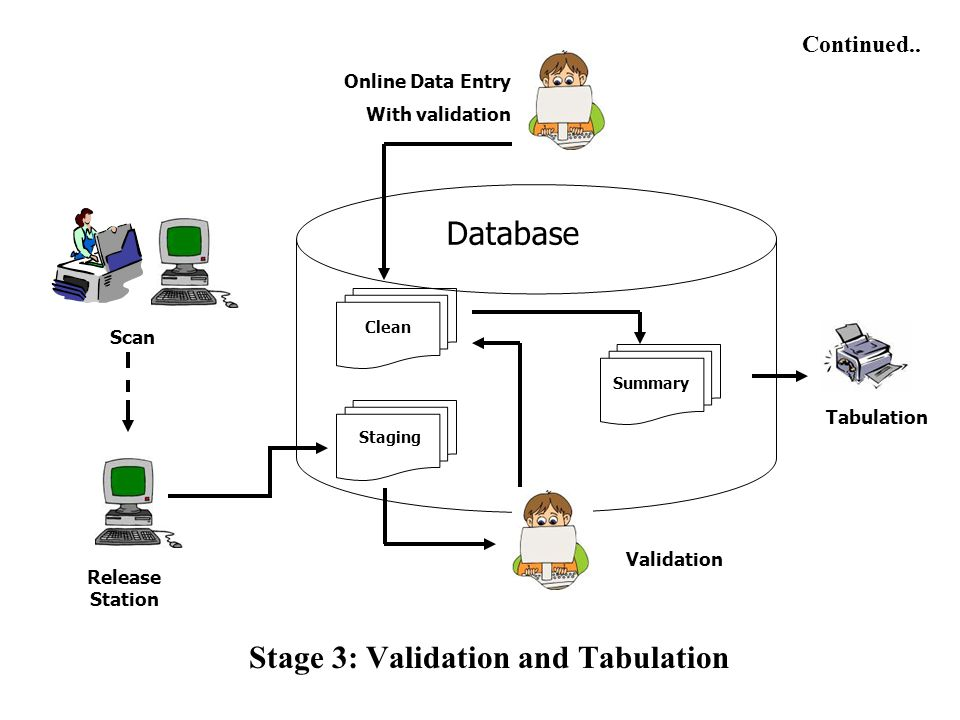 Stage 3: Validation and Tabulation