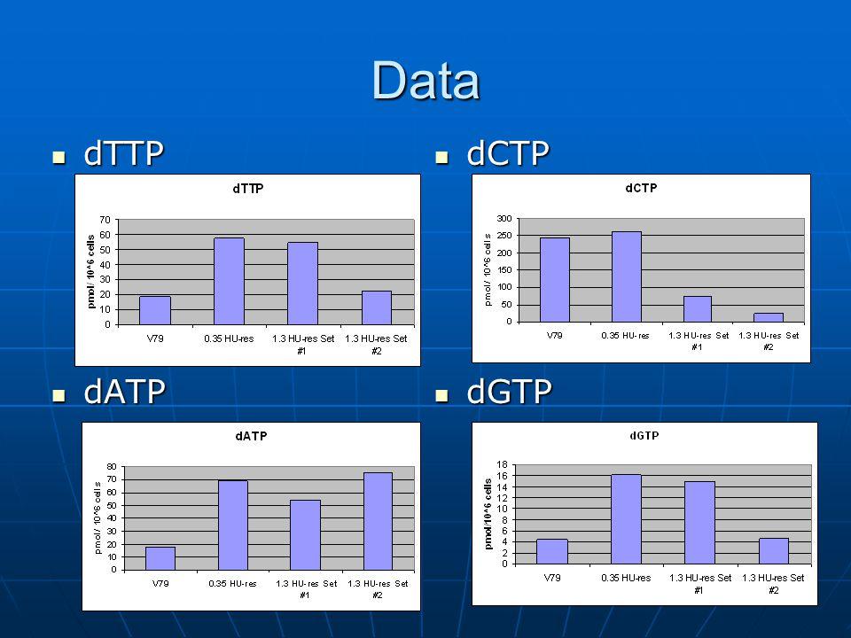 Data dTTP dATP dCTP dGTP
