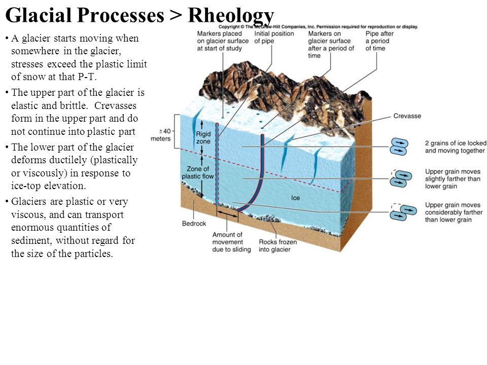 Glacial Processes > Rheology