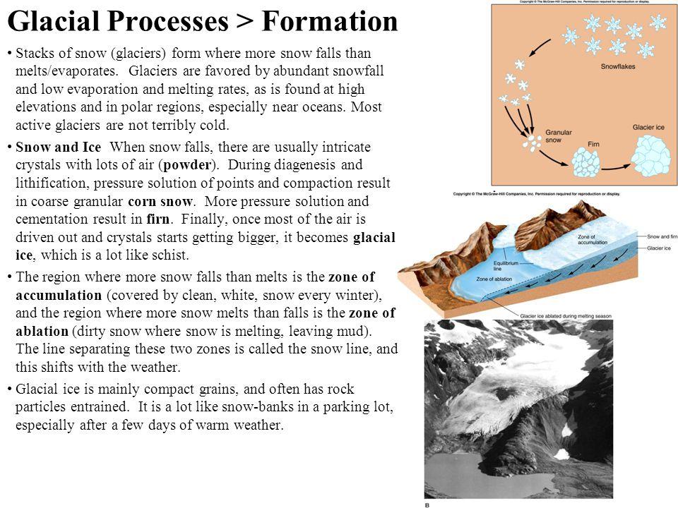 Glacial Processes > Formation