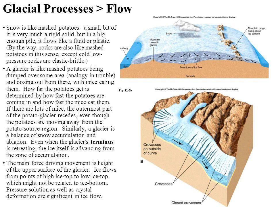 Glacial Processes > Flow