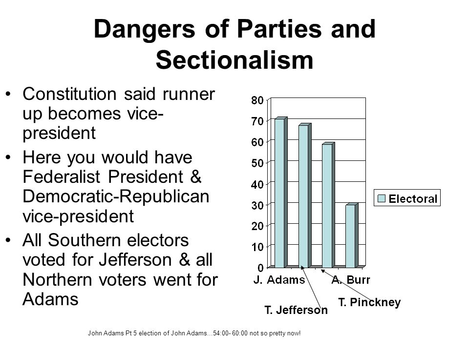Dangers of Parties and Sectionalism