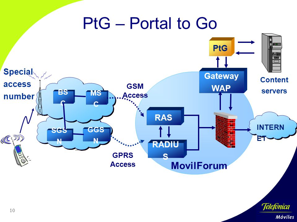 PtG – Portal to Go MovilForum PtG Special access number Gateway WAP